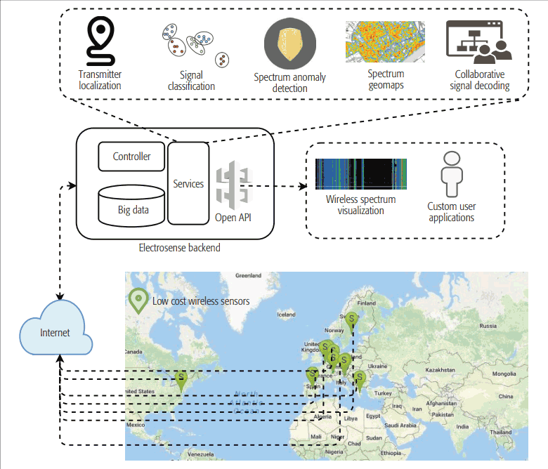 High-level overview of the Electrosense network: Low-cost sensors collect spectrum information which are sent to the Electrosense backend. Different algorithms are run on the collected information in the backend and the results of these algorithms are provided to the users as a service through an open API. Users can develop their own applications from the spectrum information retrieved using the API.
