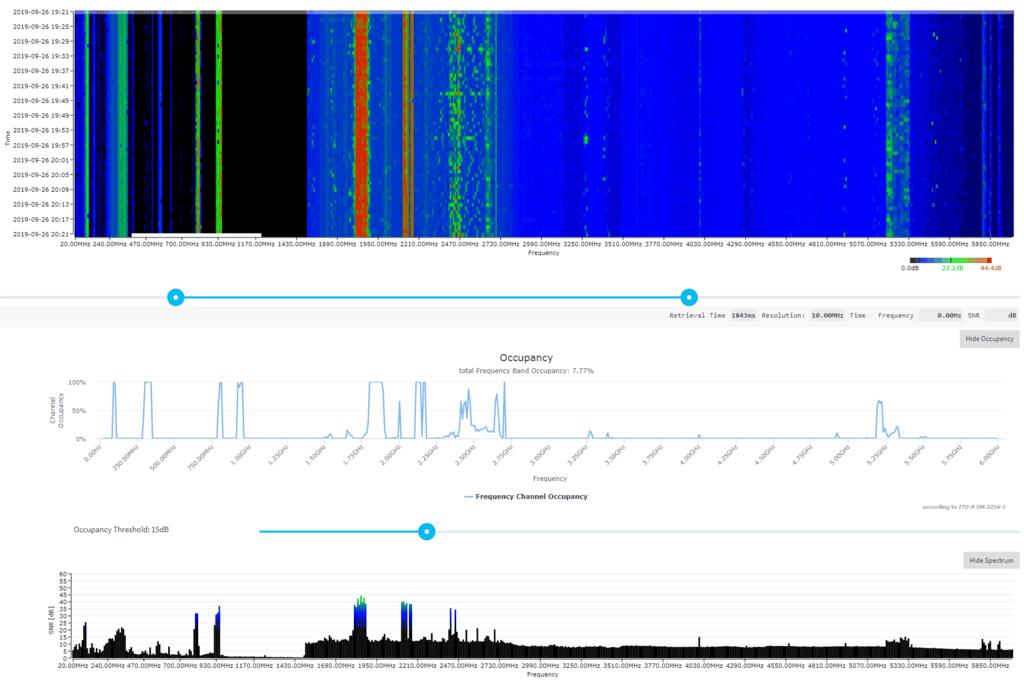 Electrosense Spectrum Scan and Occupancy Graphs