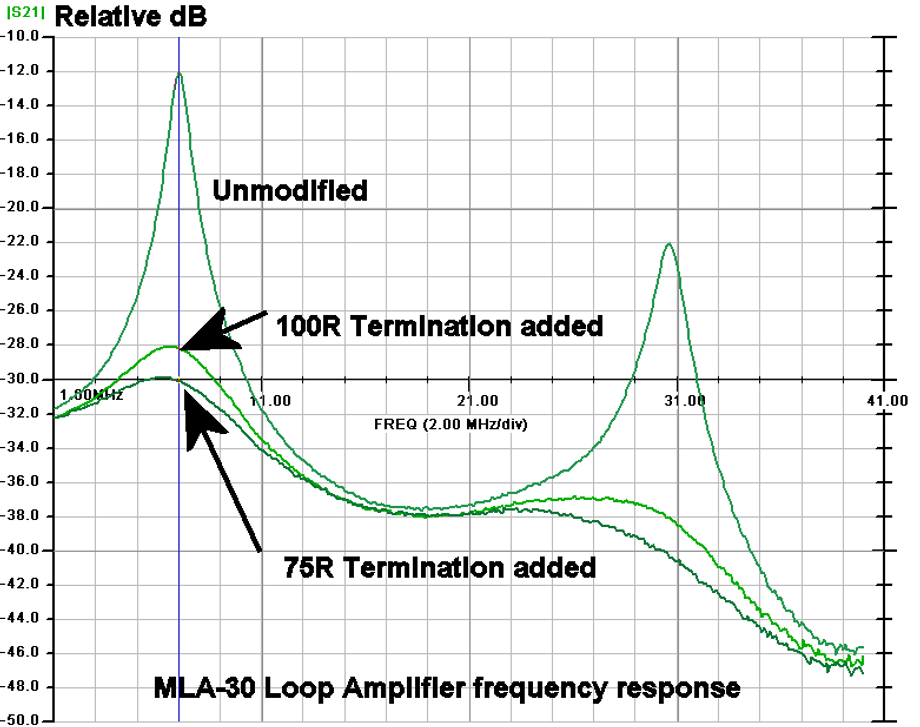 MLA-30 Frequency Response. Ideally should be flat.