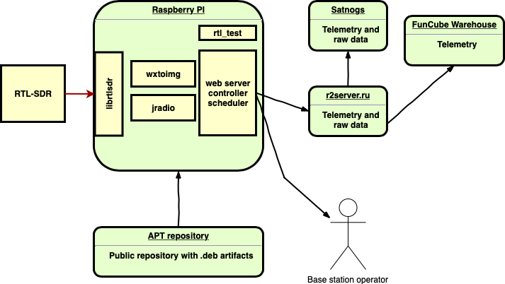 Block Diagram for the r2cloud software.