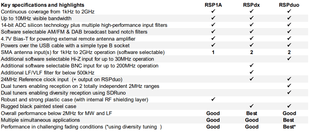 SDRplay Product Comparisons
