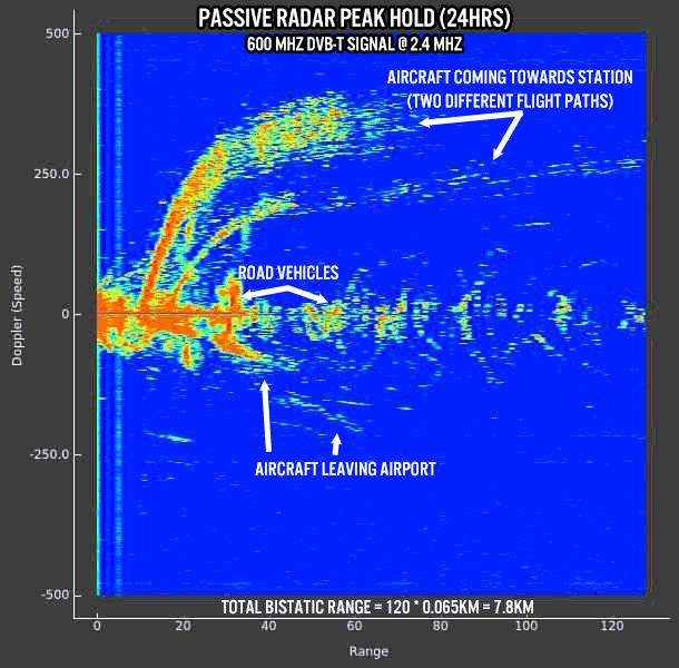 KerberosSDR Passive Radar Display Peak Hold