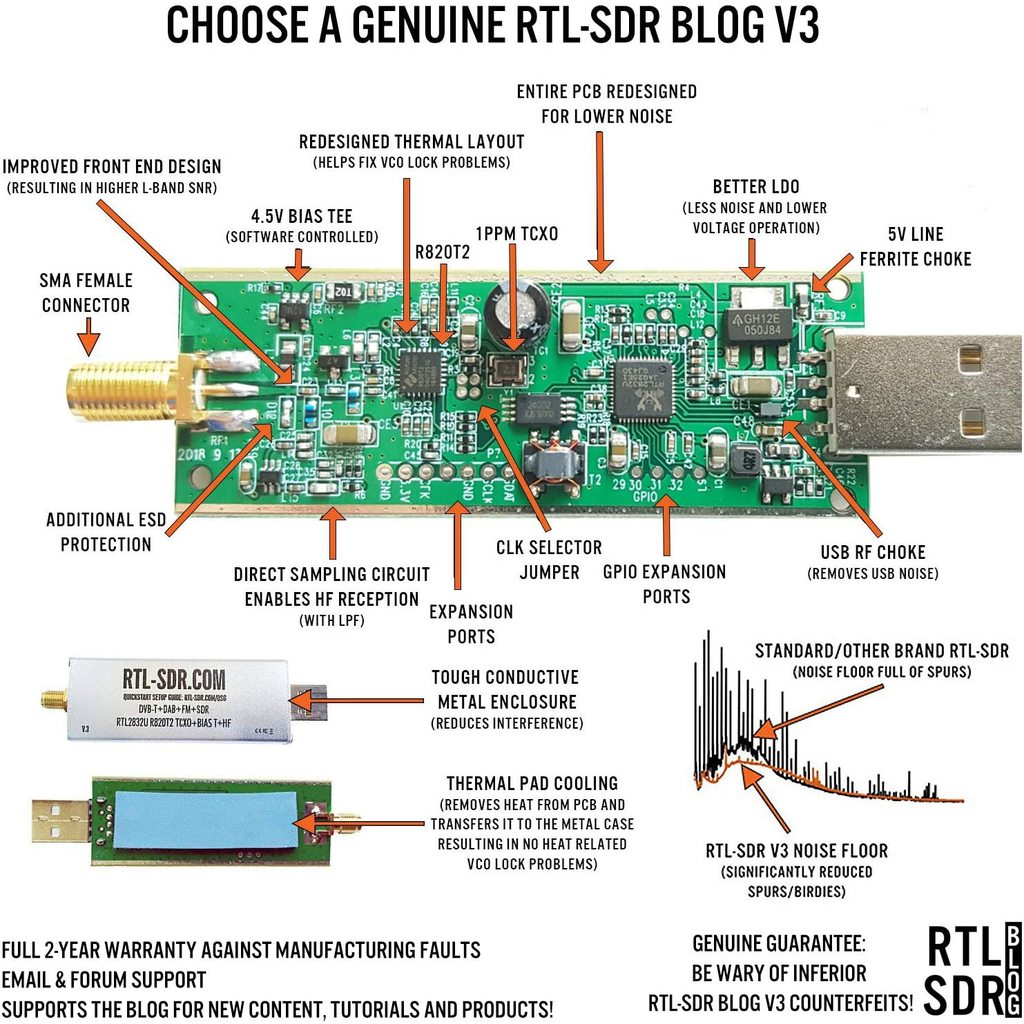 Features of the RTL-SDR Blog V3.