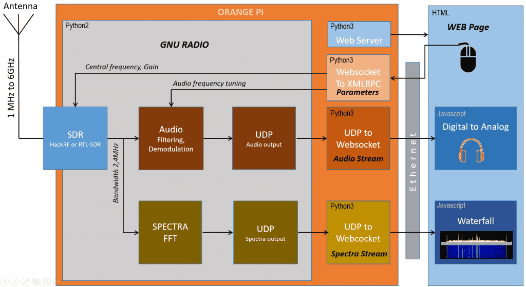 The SSB receiver block diagram