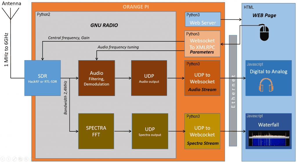 The SSB receiver block diagram