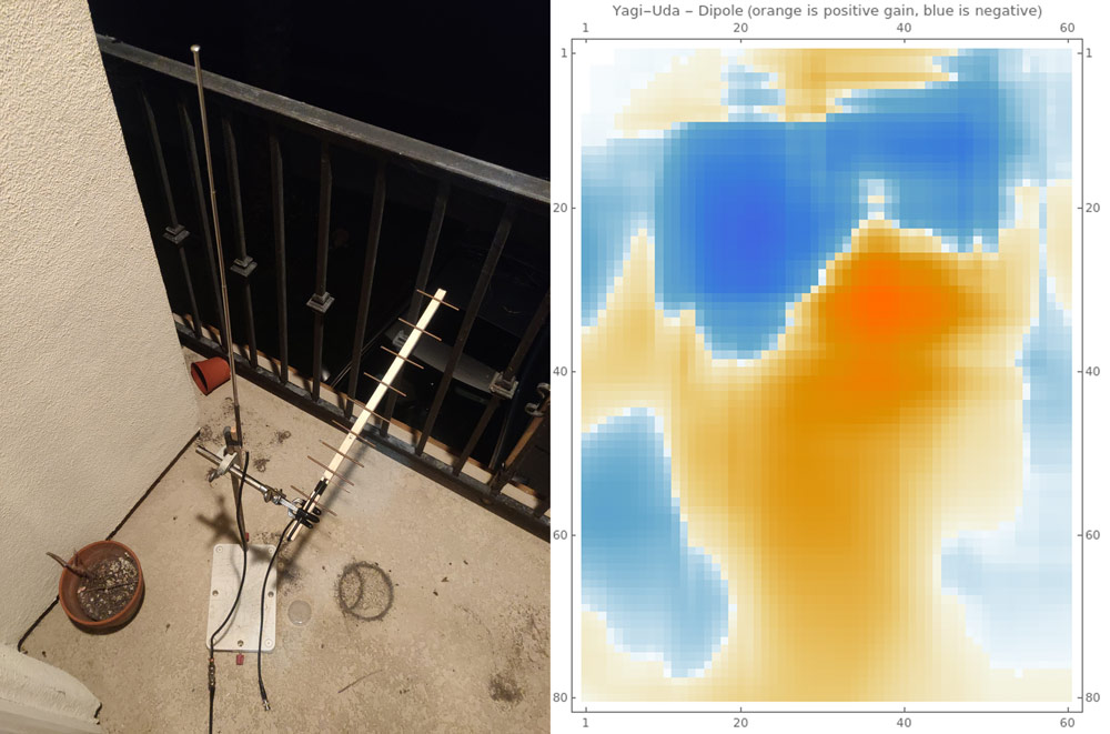 Directivity of the Yagi revealed by comparing against a dipole